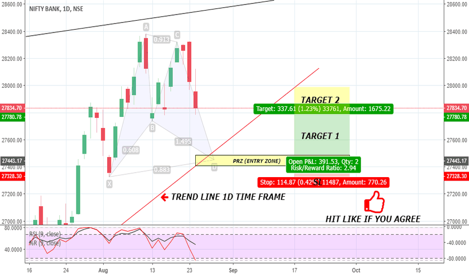 BANKNIFTY: BANKNIFTY: POTENTIAL BAT PATTERN