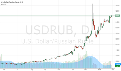USDRUB: Fine chance to remember that 68 rate.