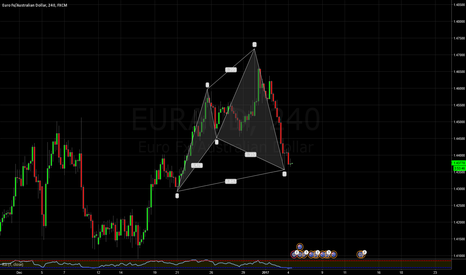 EURAUD: EURAUD 4h chart Cypher