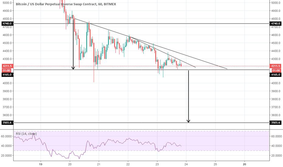 XBTUSD: Descending triangle in BTC