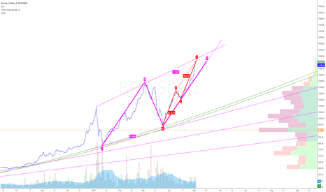 BTCUSD: BTCUSD bearish patterns