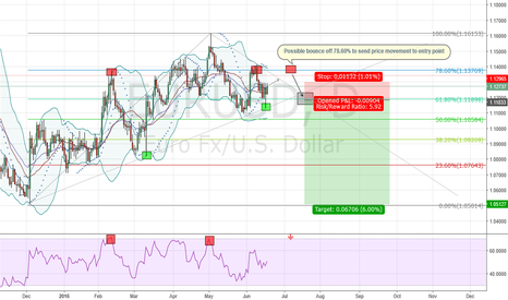 EURUSD: EURUSD - Short Idea