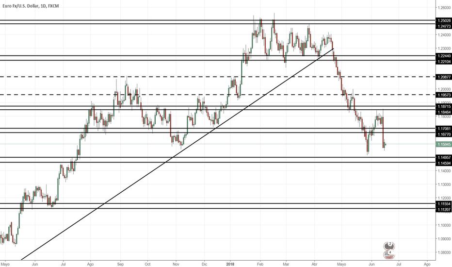 EURUSD: Proyección EUR/USD Semana 18/06/2018