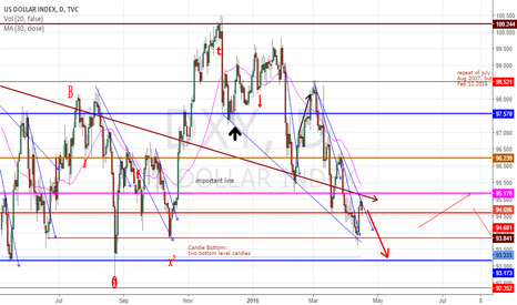 DXY: dxy need to reach 93.173 the blue resistance line.