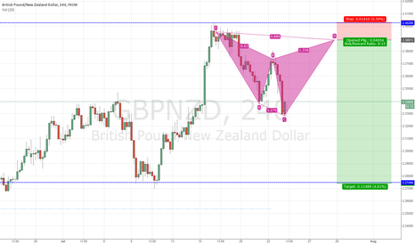 GBPNZD: waiting to short GBPNZD