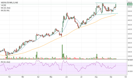 VOLTAS: #VOLTAS - Double bottom breakout may happen