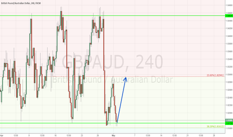 GBPAUD: GBPAUD -- Heading Up,  Complete Formation
