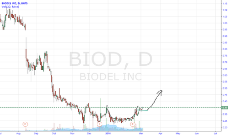BIOD: BIOD forming a cup and handle?