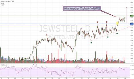 JSWSTEEL: Jsw steel Ltd. Bullishness intact