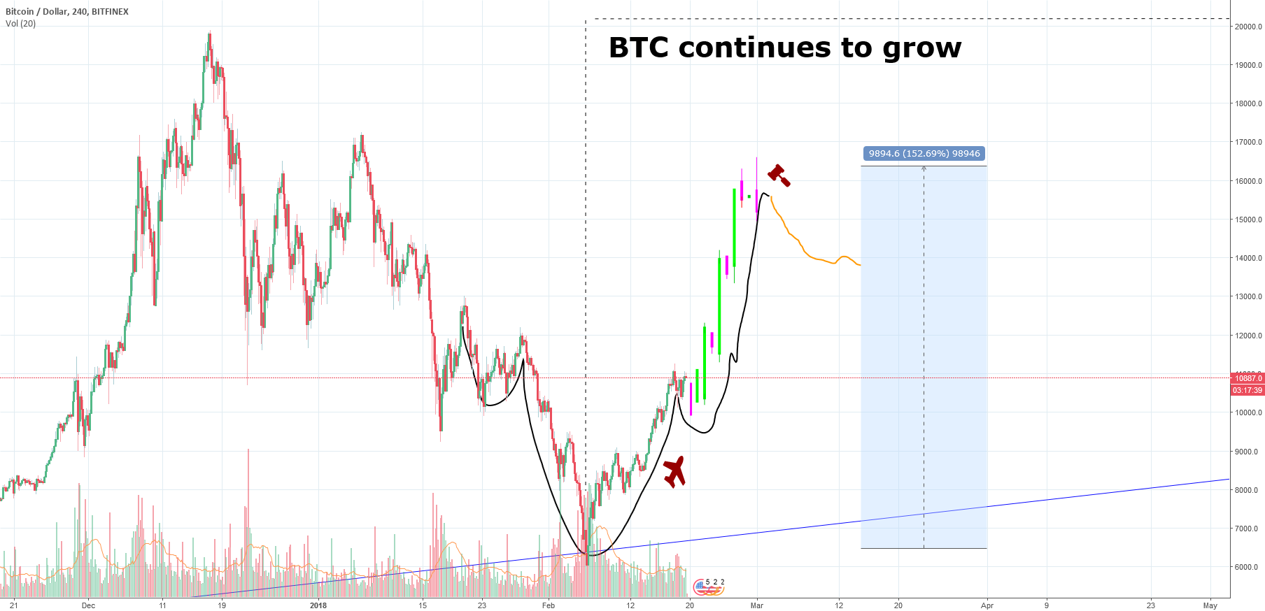 BTC continues to grow