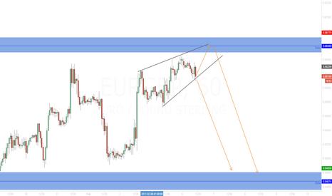 EURGBP: EUR/GBP Diagonale decisiva