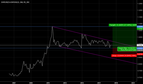 CHFEUR/2+CHFUSD/2: Long CHF vs EUR&USD, equally weighted.
