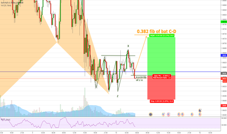 EURUSD: EURUSD (15min) Long opportunity with bat