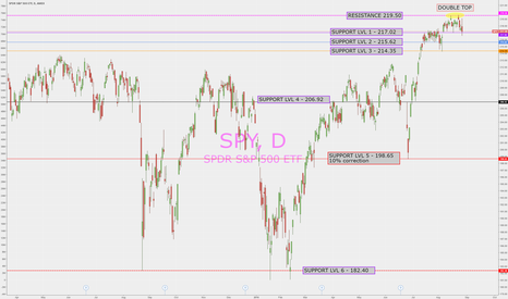 SPY: SPY off Double Top is going down