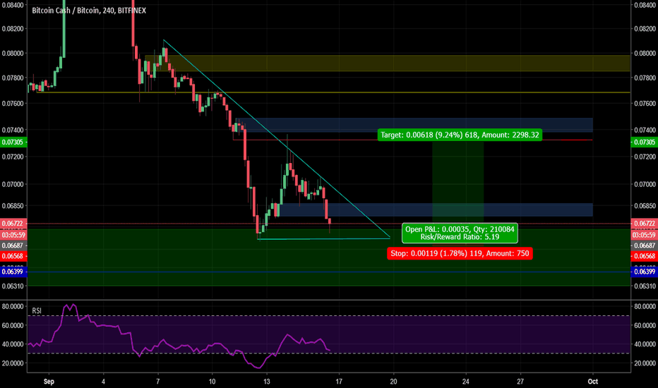 BCHBTC: $BCH double bottom