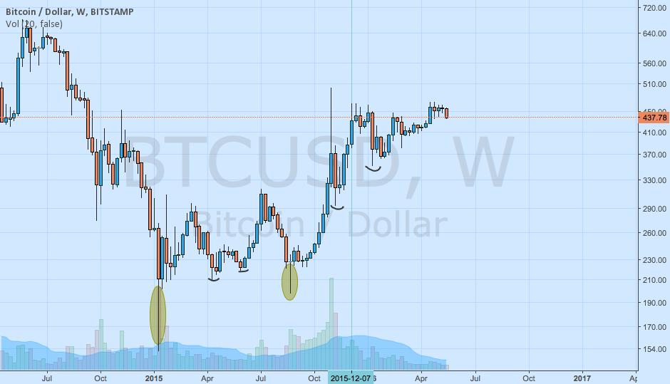 BTC USD observation