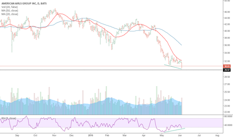 AAL: AA Trying to find support / RSI Divergence