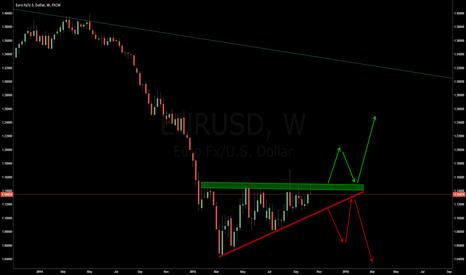 EURUSD: ascending triangle