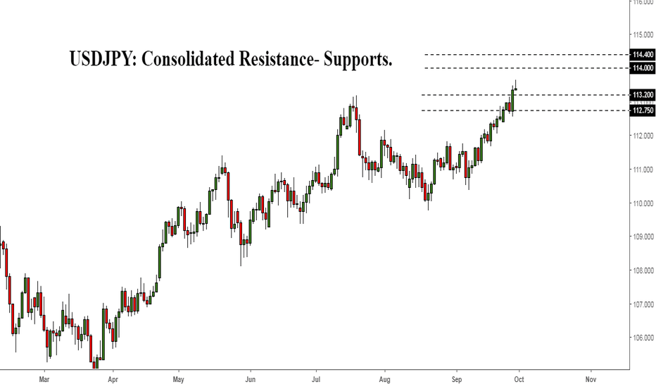 USDJPY: USDJPY: Consolidated Resistance- Supports.