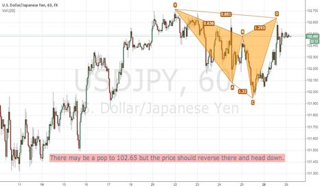 USDJPY: topping in USDJPY