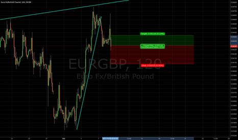 EURGBP: short 2h
