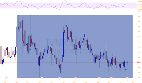 VNRX: Bad fundamentals good technicals for VNRX