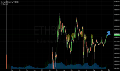 ETHBTC: ETH new run up devcon2