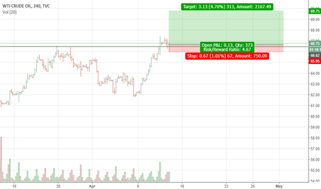 USOIL: Long USOIL potential 50% of way from 62 to 70