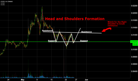 LTCBTC:  Inverse Head and Shoulders Formation on LTC