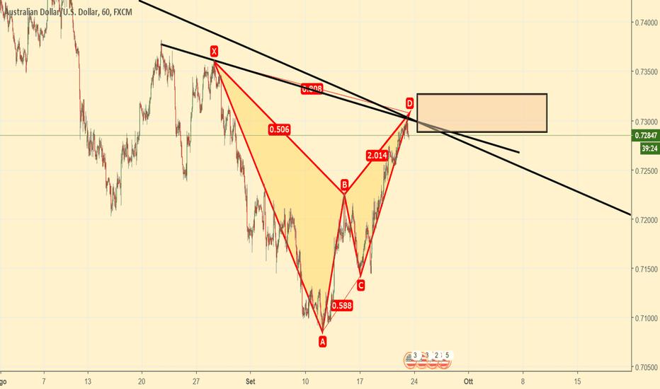 AUDUSD: AUDUSD Scenario  Short e indebolimento del prezzo