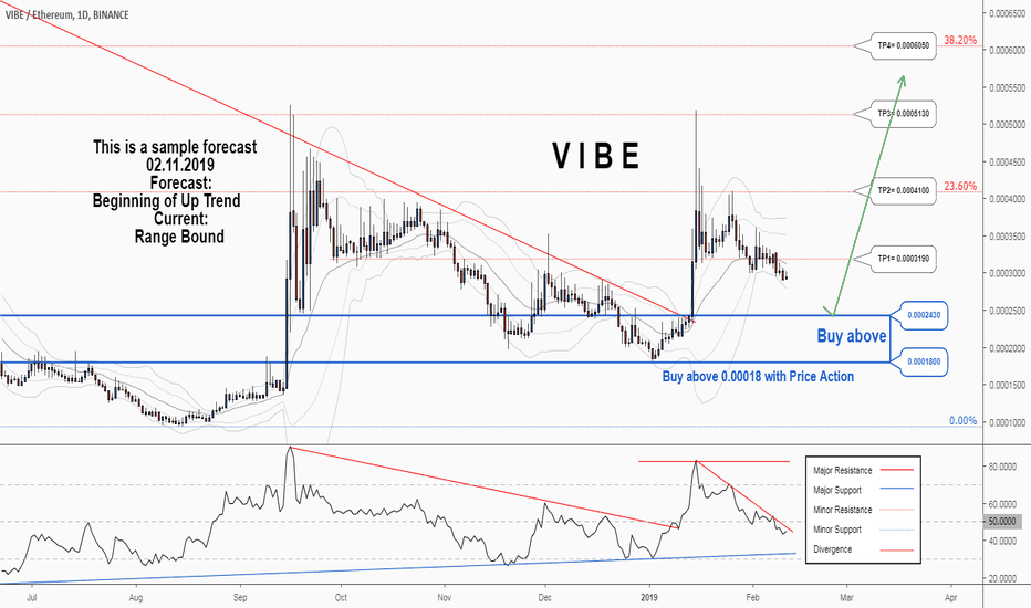VIBEETH: A trading opportunity to buy in VIBEETH