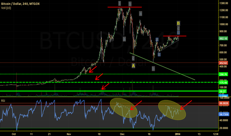 BTCUSD: BTCUSD : This is a special moment