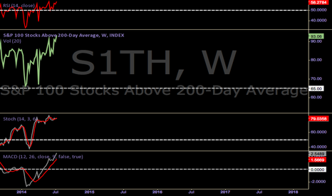 S1TH: WEEKEND UPDATE : 7/20/2014