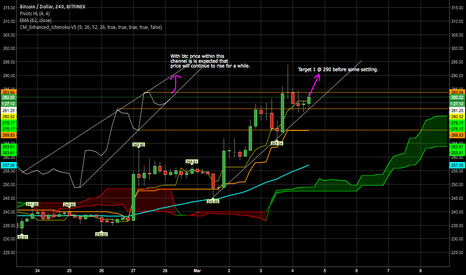 BTCUSD: Bitcoin progressing