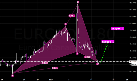EURCAD: More confirmation of a LONG ride for EurCad