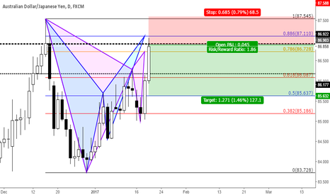 AUDJPY: BAT+GARTLEY PATTERN