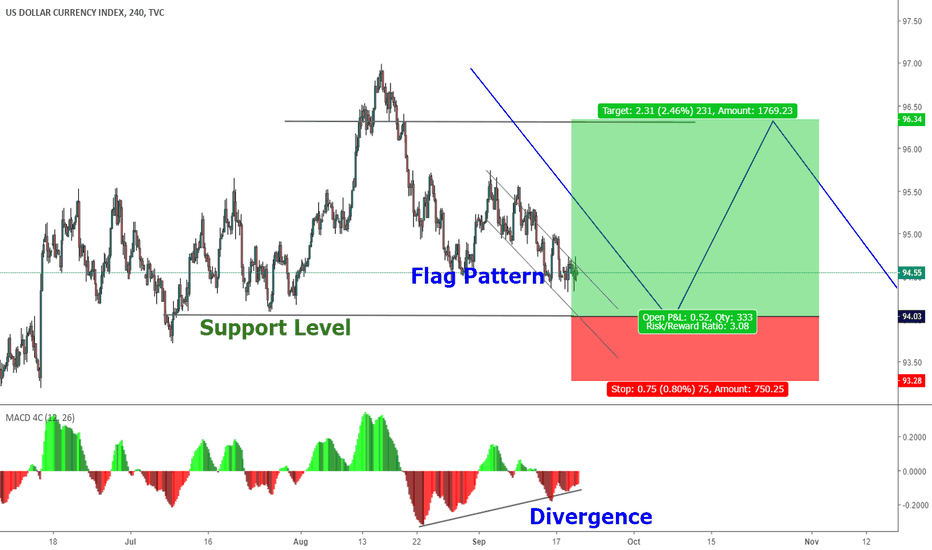 DXY: DXY: Dollar Index Pull Back imminent