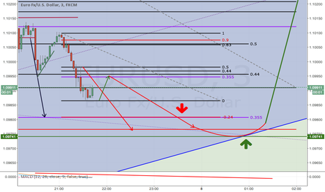 EURUSD: EUUSD Long