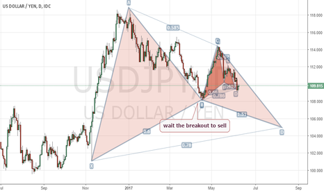 USDJPY: UPDATE USDJPY : move your stop lose