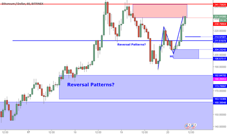 ETHUSD: ETHUSD Perspective And Levels: Higher Low Appears. New Supports.