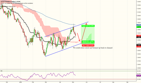 GBPUSD: GBPUSD - Channel formation