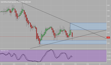 ZARJPY: Trading the Rand