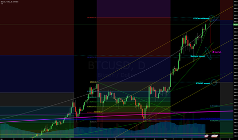 BTCUSD: Everyones looking at 5K but we should watch out for 4K
