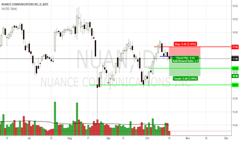 NUAN: Short on a break of previous weekly support