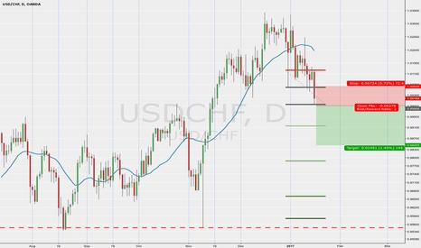 USDCHF: USDCHF short on bearish momentum candle