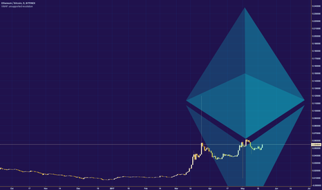 ETHBTC: ETHERUM: THE UNDERDOG TO THE OVERLORD