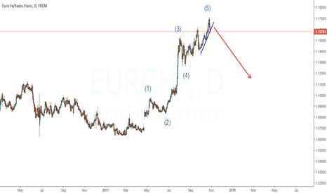 EURCHF: EURCHF is coming down