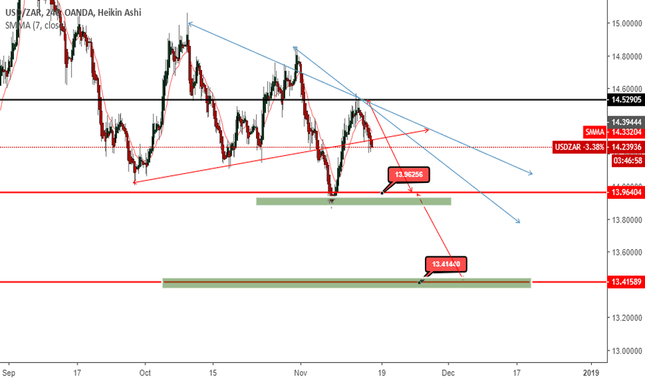 USDZAR: after breaking the trend