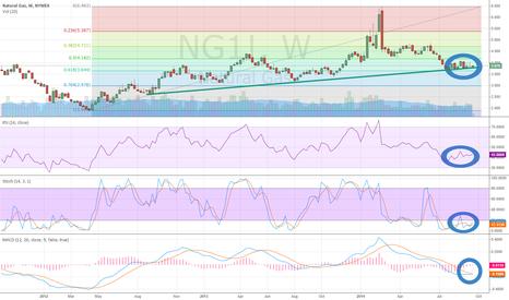 NG1!: Natural Gas Weekly/Daily Charts Aligning Bullishly