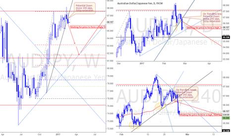 AUDJPY: Market overview for feb 27 2.017